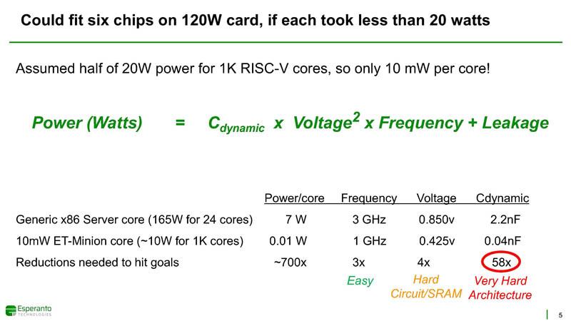 HC33 Esperanto ET SoC 1 Six Chips In 120W