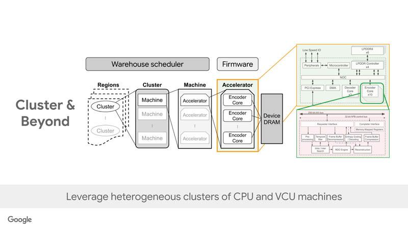 HC33 Google VCU Cluster And Beyond
