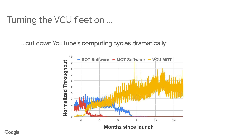 HC33 Google VCU Cut Down YouTube Compute Cycles
