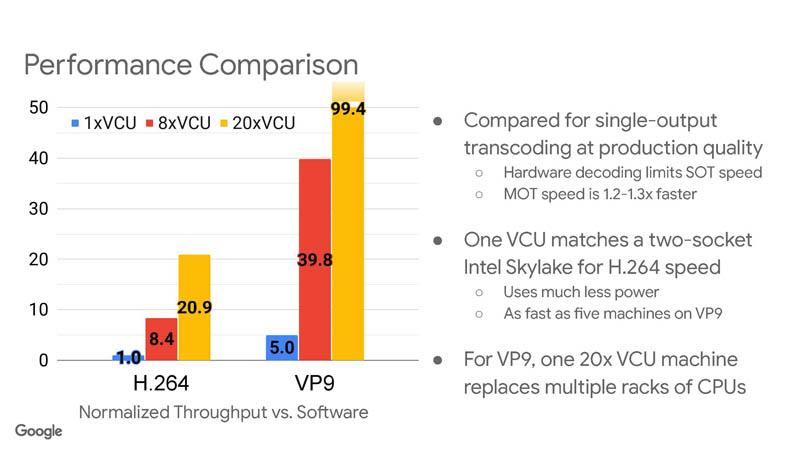 HC33 Google VCU Performance