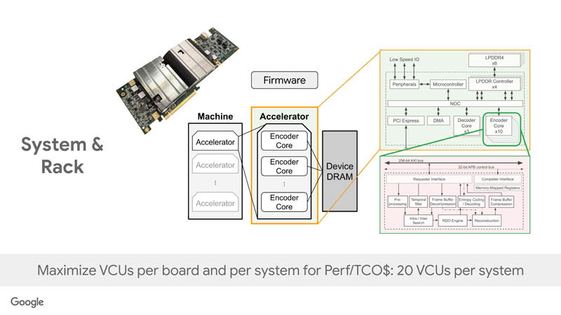 HC33 Google VCU System And Rack
