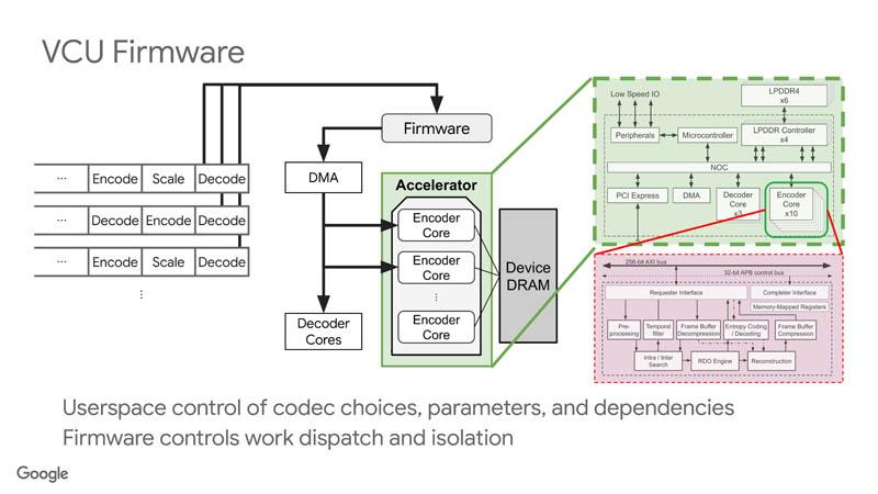 HC33 Google VCU VCU Firmware