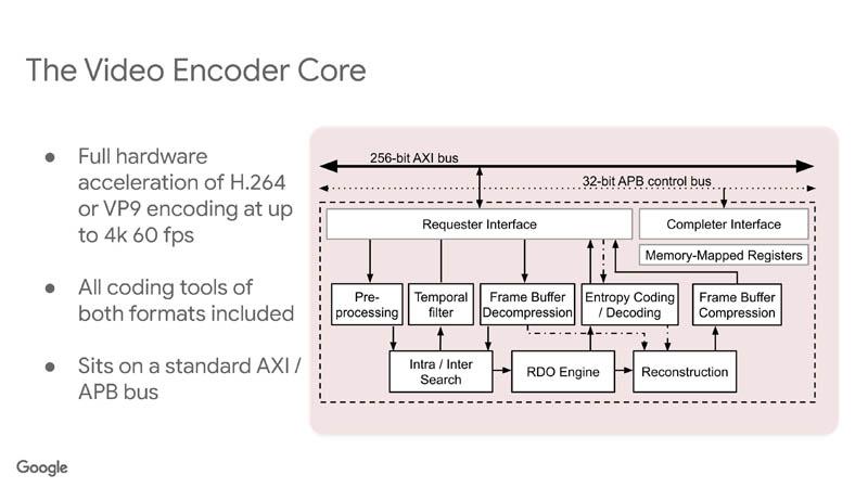 HC33 Google VCU Video Encoder Core 1