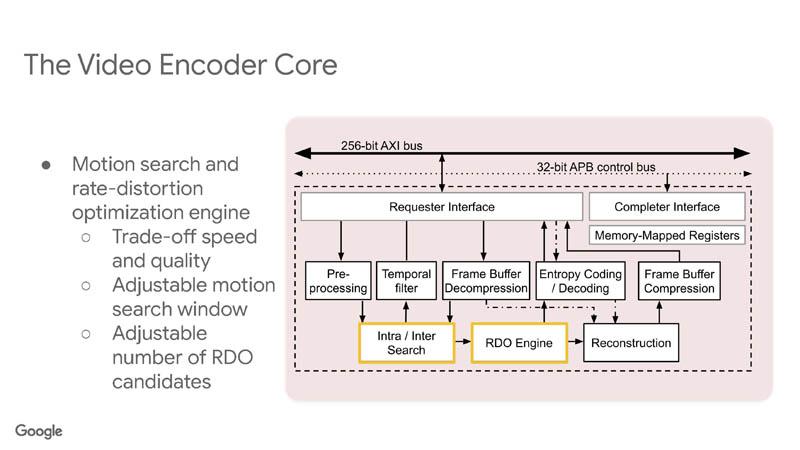 HC33 Google VCU Video Encoder Core 4
