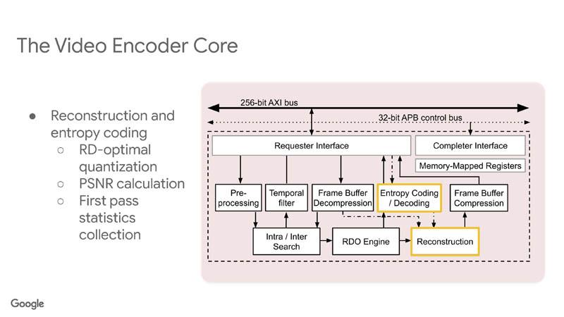 HC33 Google VCU Video Encoder Core 5