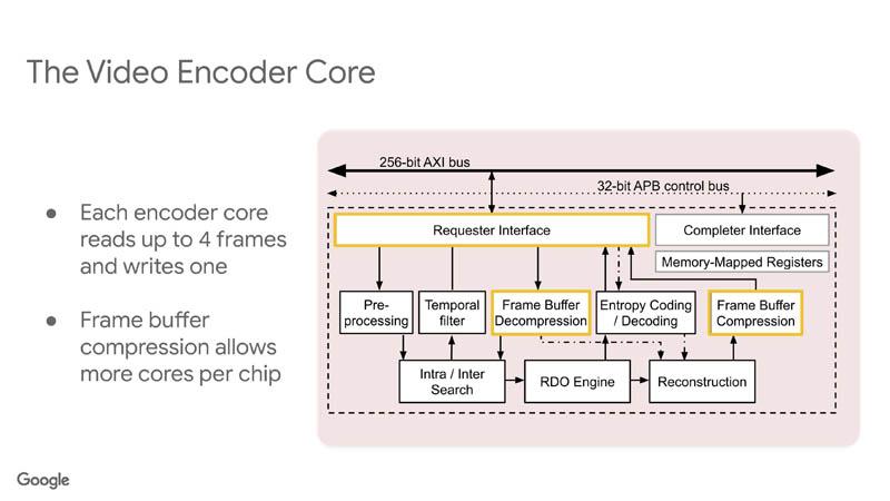 HC33 Google VCU Video Encoder Core 6