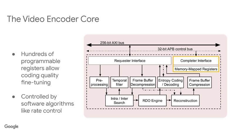 HC33 Google VCU Video Encoder Core 7