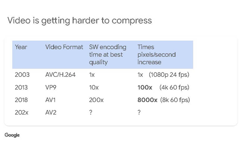 HC33 Google VCU Video Is Getting Harder To Compress Times Increase
