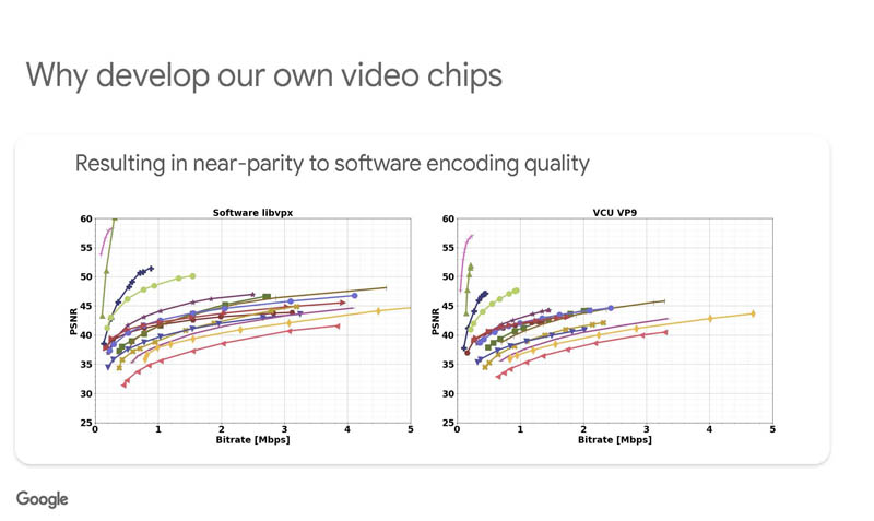 HC33 Google VCU Why Develop Own Video Chips Near Parity To SW Quality