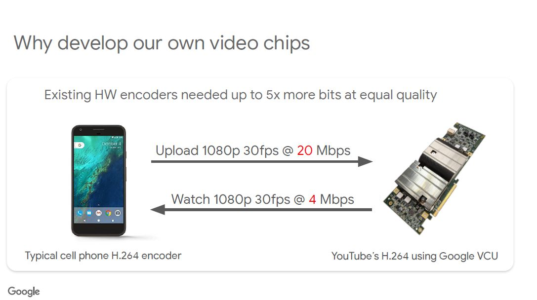 HC33 Google VCU Why Develop Own Video Chips Needs