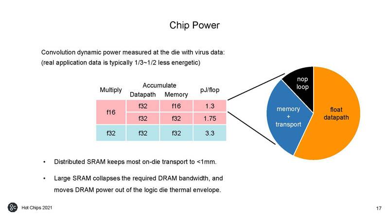 HC33 Graphcore Colossus Mk2 IPU Chip Power