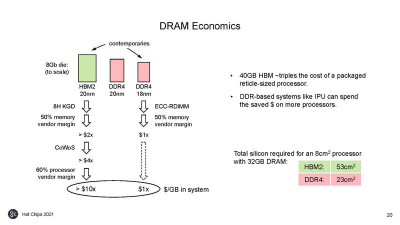 HC33 Graphcore Colossus Mk2 IPU DRAM Economics