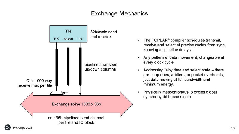 HC33 Graphcore Colossus Mk2 IPU Exchange Mechanics