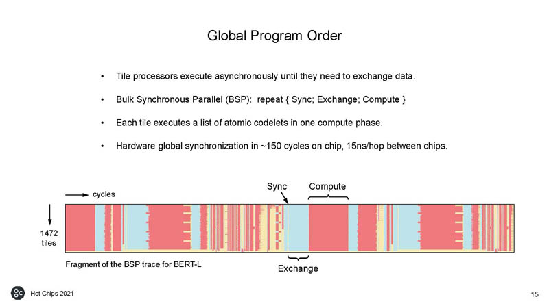 HC33 Graphcore Colossus Mk2 IPU Global Program Order