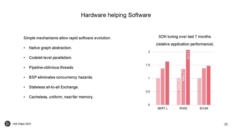 HC33 Graphcore Colossus Mk2 IPU HW Helping SW