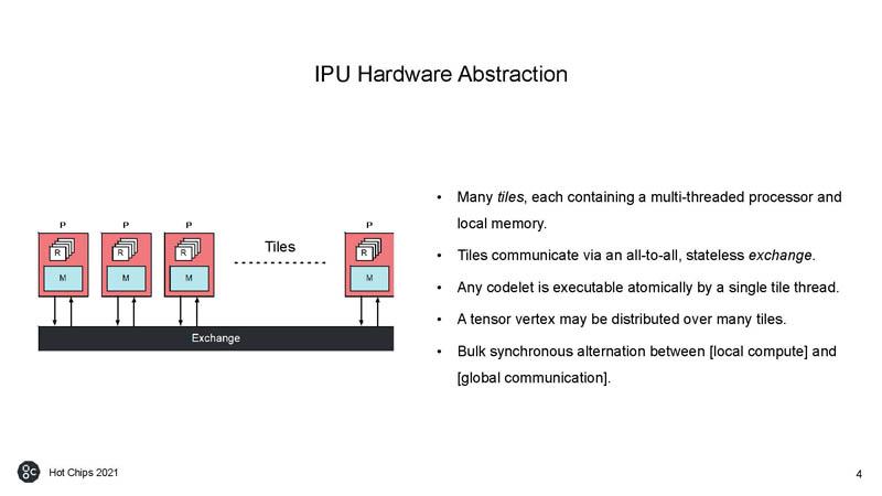 HC33 Graphcore Colossus Mk2 IPU Hardware Abstraction