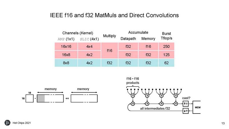 HC33 Graphcore Colossus Mk2 IPU IEEE F16 And F32