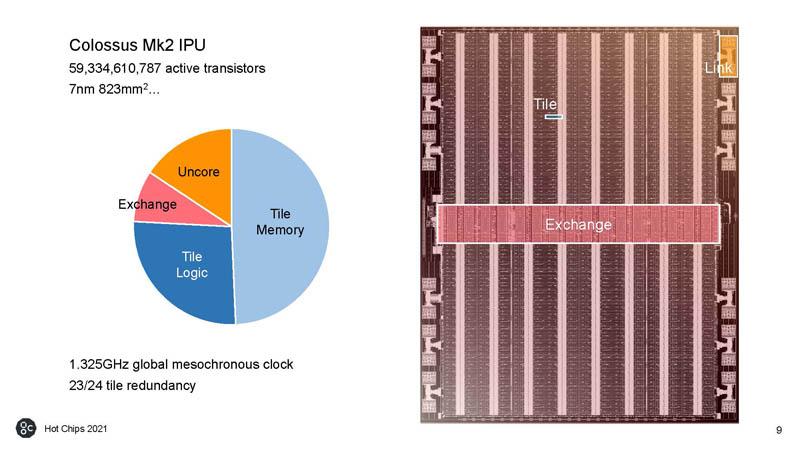 HC33 Graphcore Colossus Mk2 IPU Many Transistors