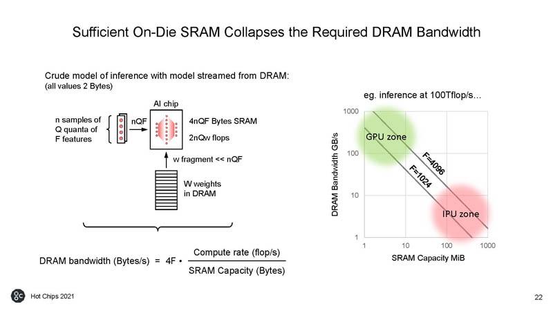 HC33 Graphcore Colossus Mk2 IPU On Die SRAM Less DRAM BW