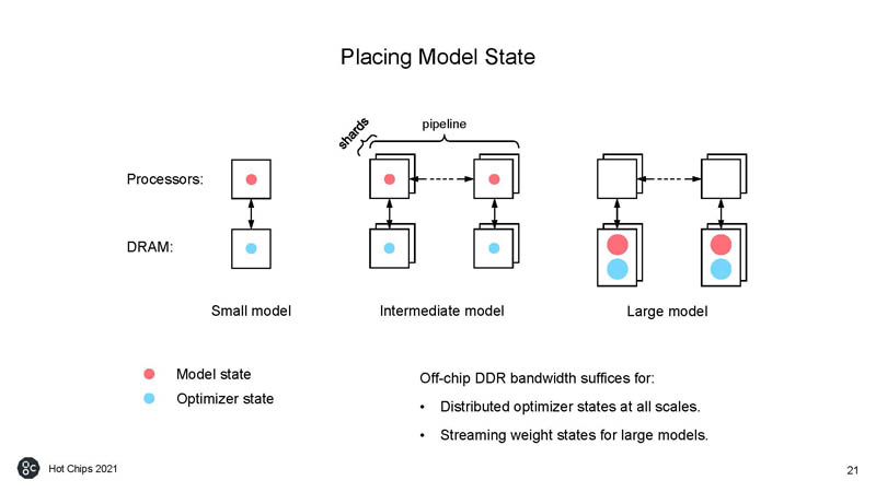 HC33 Graphcore Colossus Mk2 IPU Placing Model State