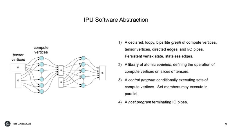HC33 Graphcore Colossus Mk2 IPU Software Abstraction