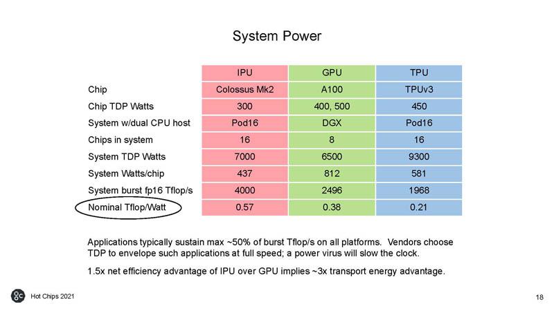HC33 Graphcore Colossus Mk2 IPU System Power