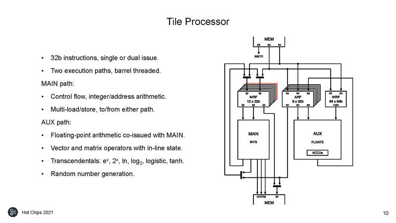 HC33 Graphcore Colossus Mk2 IPU Tile Processor