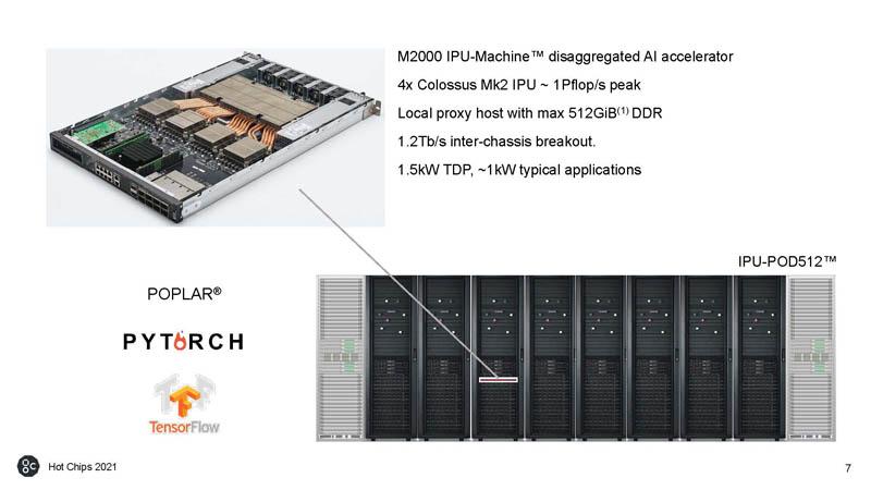 HC33 Graphcore Colossus Mk2 M2000 IPU Machine IPU POD512