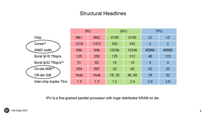 HC33 Graphcore Colossus Mk2 Structural Headlines