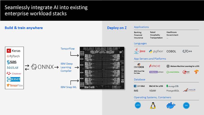 HC33 IBM Z Telum Processor Integrate AI Into Existing Stacks