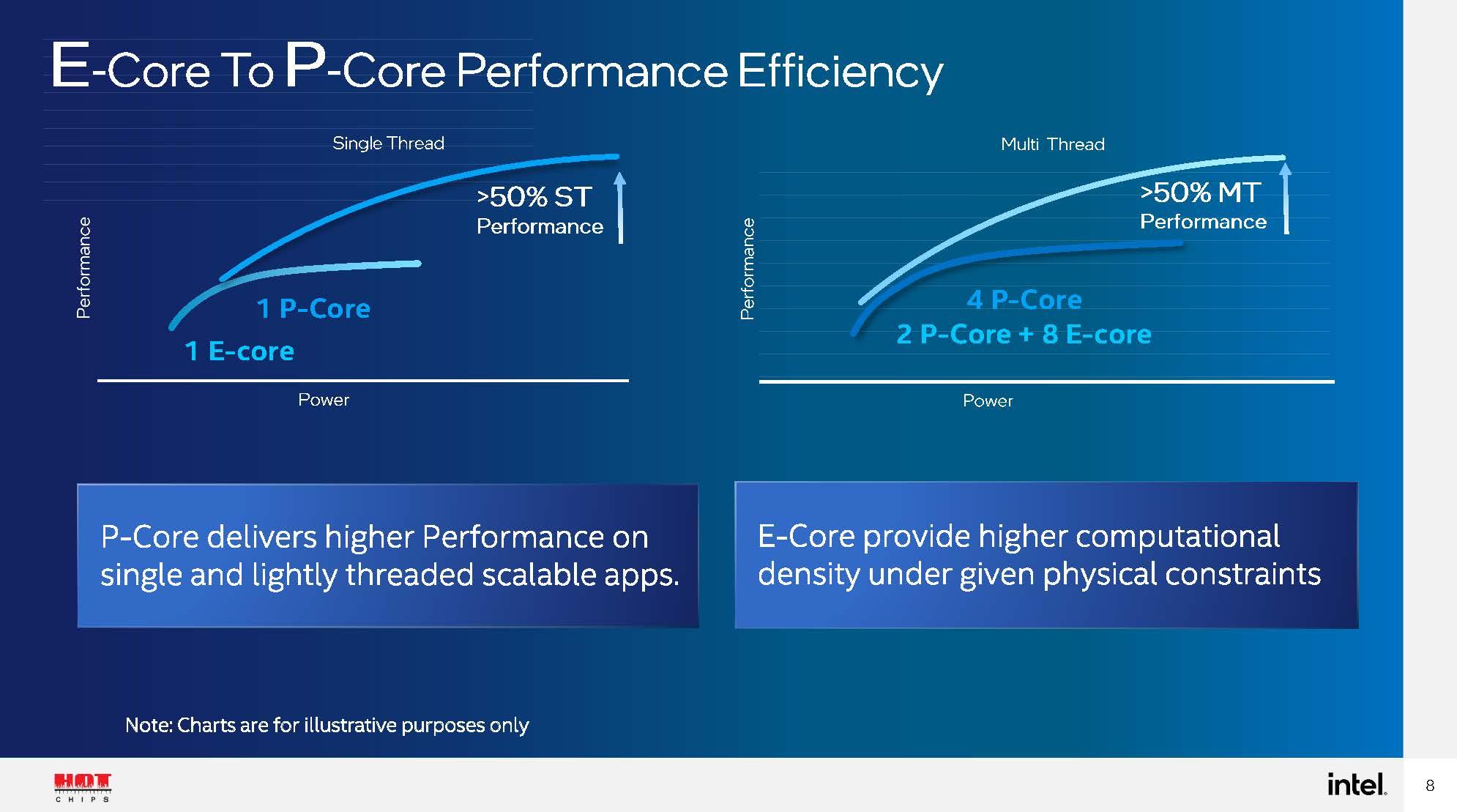 HC33 Intel Alder Lake P And E Core Efficiency