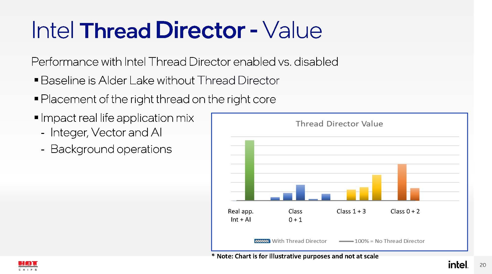 HC33 Intel Alder Lake TD Performance