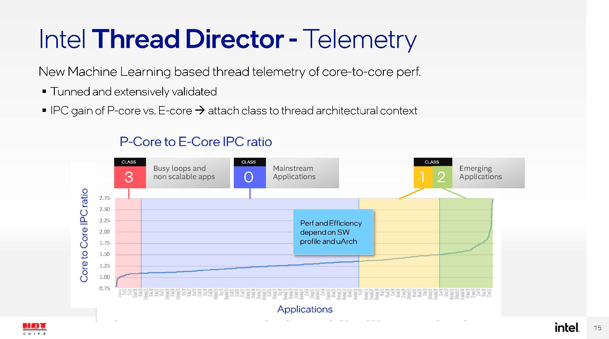 HC33 Intel Alder Lake Thread Director Telemetry