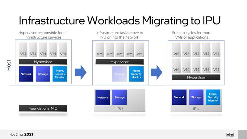 HC33 Intel Mount Evans DPU IPU Infrastructure Workloads Migrating To DPUs