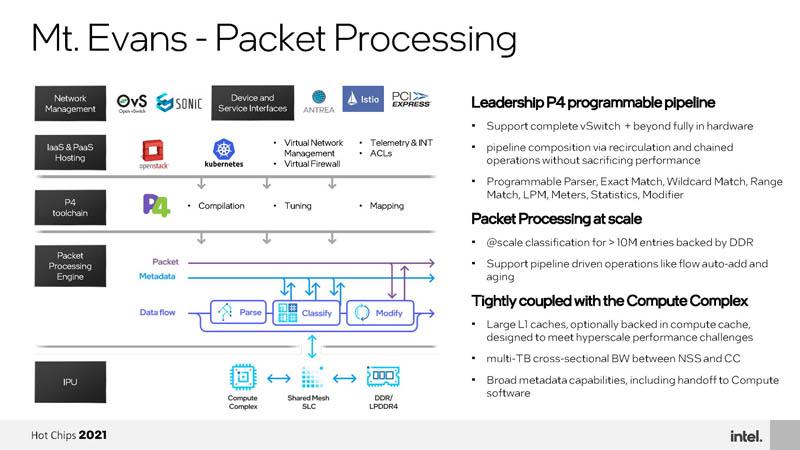 HC33 Intel Mount Evans DPU IPU Packet Processing