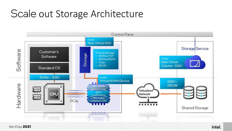 HC33 Intel Mount Evans DPU IPU Scale Out Storage Architecture