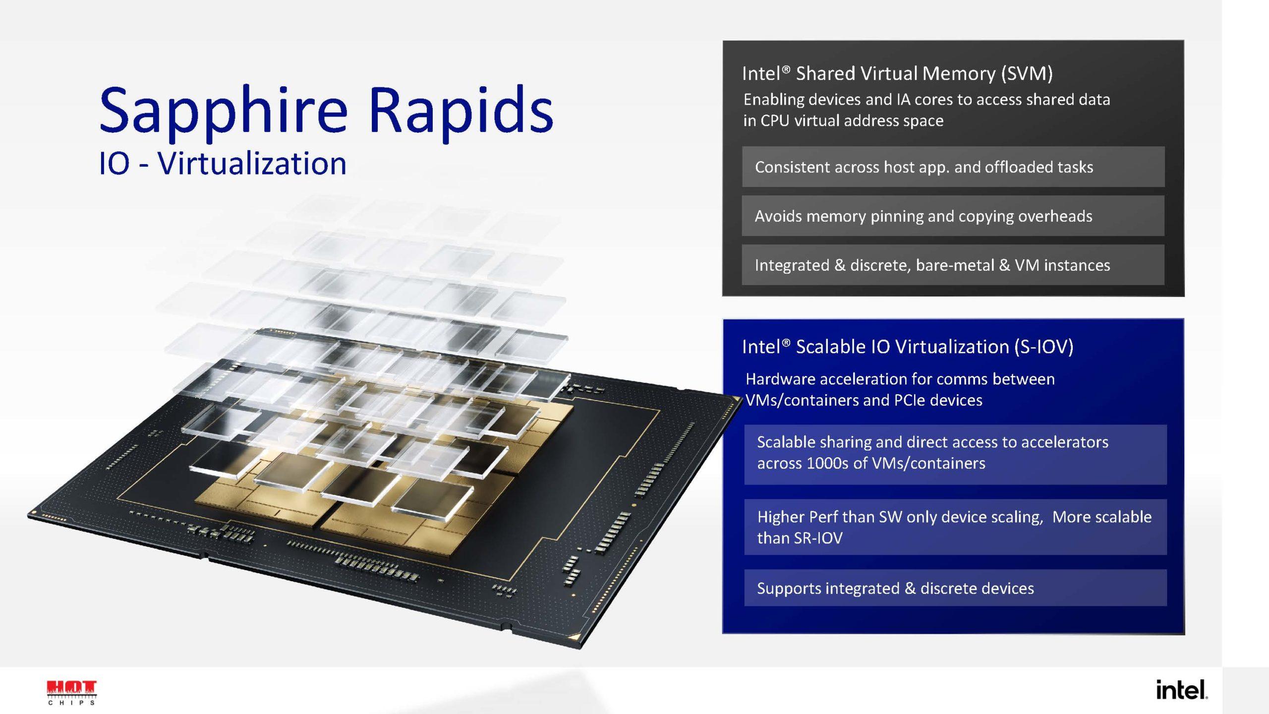 HC33 Intel Sapphire Rapids IO Virtualization