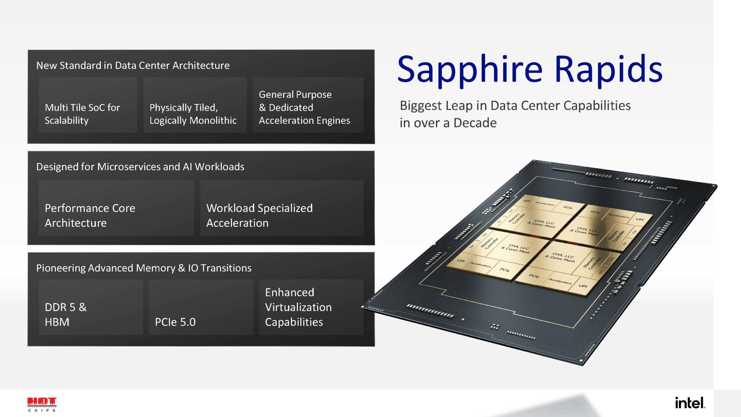 HC33 Intel Sapphire Rapids Summary