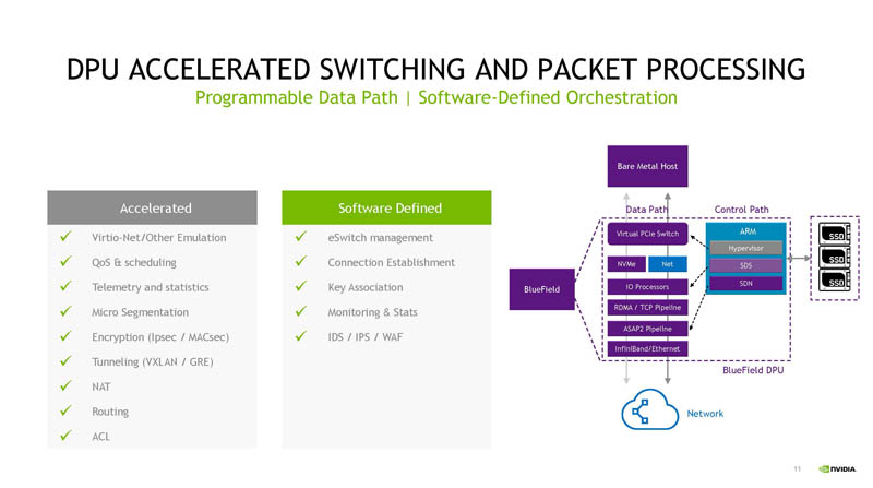 HC33 NVIDIA BlueField 3 DPU Accelerated Switching And Packet Processing
