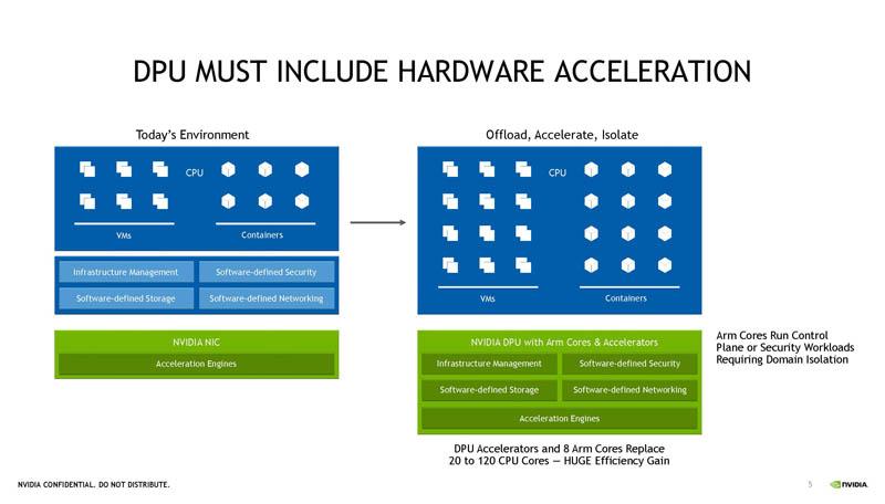 HC33 NVIDIA BlueField 3 DPU Accelerator Need