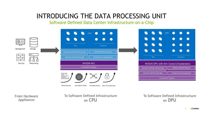 HC33 NVIDIA BlueField 3 DPU Introducing The Data Processing Unit