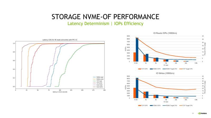 HC33 NVIDIA BlueField 3 DPU NVMeoF Performance