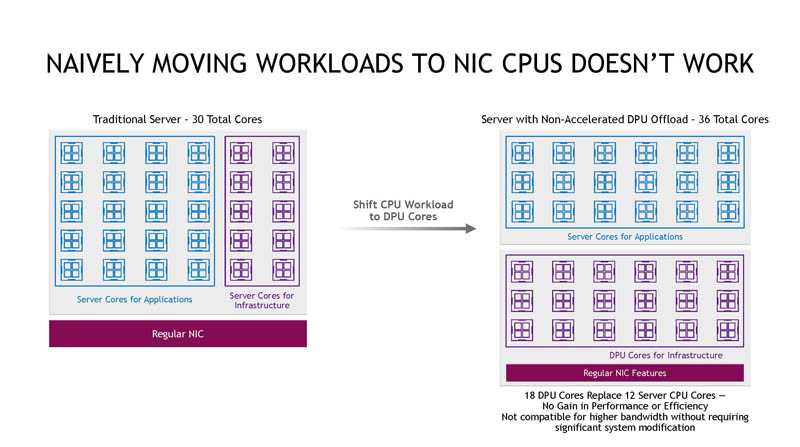 HC33 NVIDIA BlueField 3 DPU Natively Moving Workloads Does Not Work