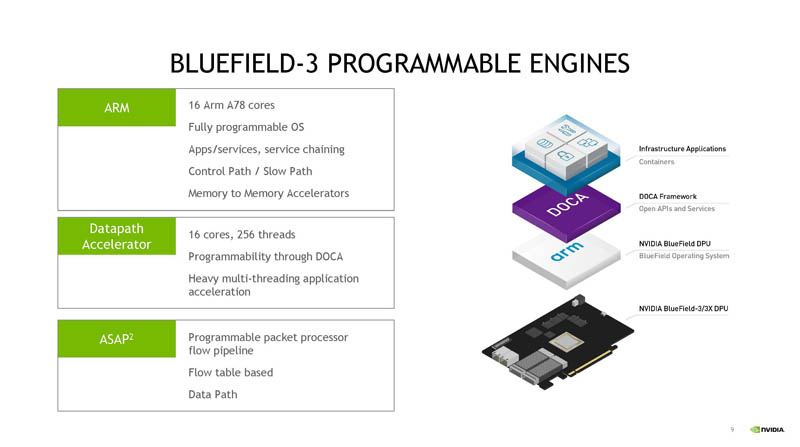 HC33 NVIDIA BlueField 3 DPU Programmable Engines