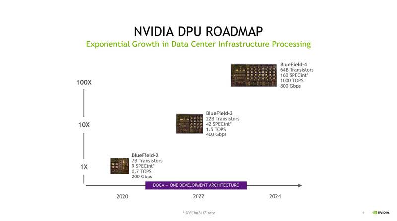 HC33 NVIDIA BlueField 3 DPU Roadmap Q3 2021