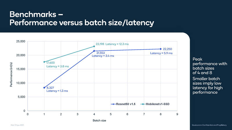 HC33 Qualcomm Cloud AI 100 Performance 2
