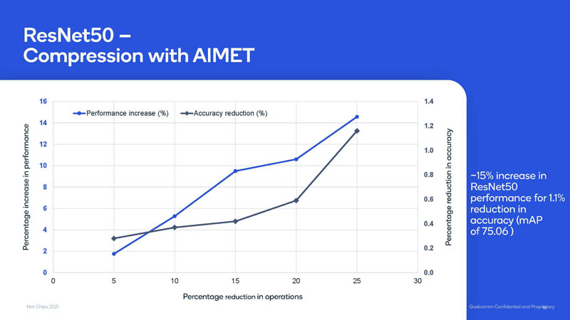 HC33 Qualcomm Cloud AI 100 Performance 3 ResNet50