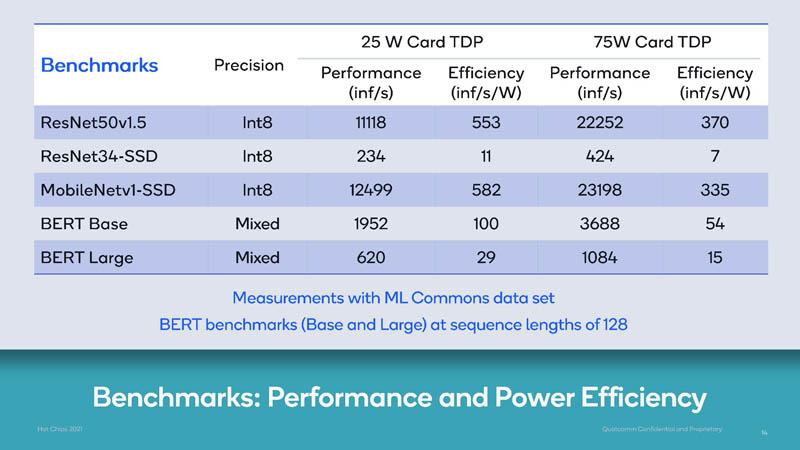 HC33 Qualcomm Cloud AI 100 Performance