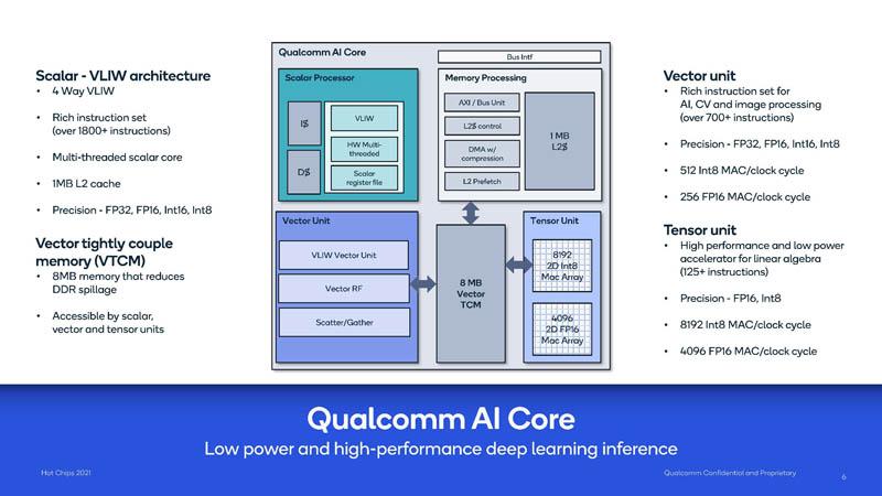 HC33 Qualcomm Cloud AI 100 Qualcomm AI Core