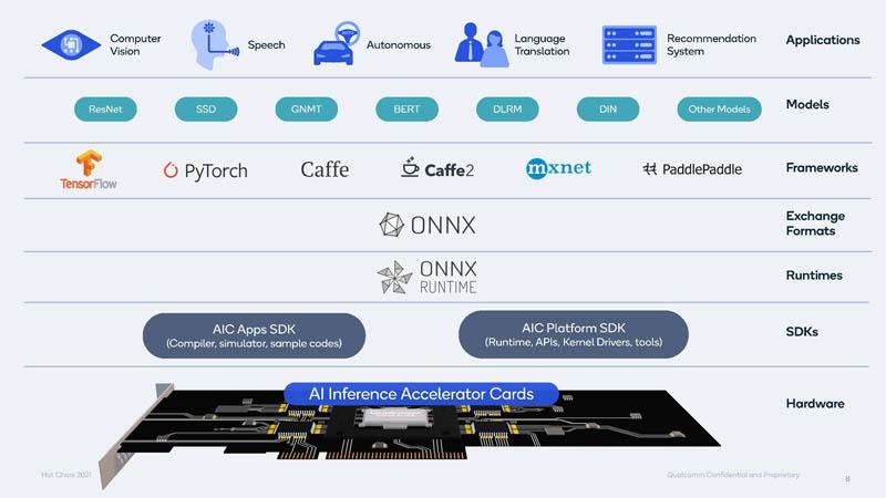 HC33 Qualcomm Cloud AI 100 SDK